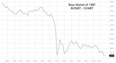 Bear market of 1987 - Adrian the Accountant - Mixed__Money