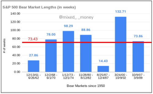 Length in weeks - Bear markets since 1950 - Adrian the Accountant - Mixed__Money