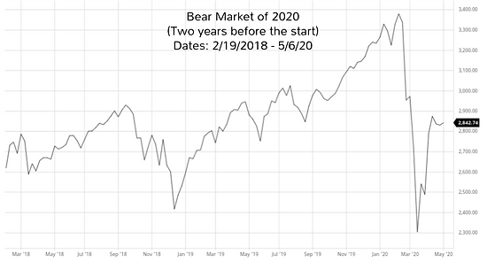 Bear market of 2020, two years before start - Adrian the Accountant - Mixed__Money