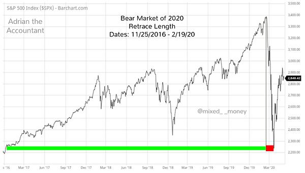 Bear Market of 2020 - Retrace length - Adrian the Accountant - Mixed__Money