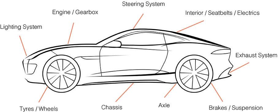 Car Explanation