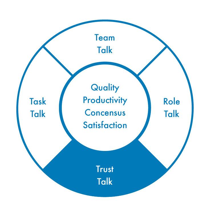The Group Bullseye, with trust talk highlighted.