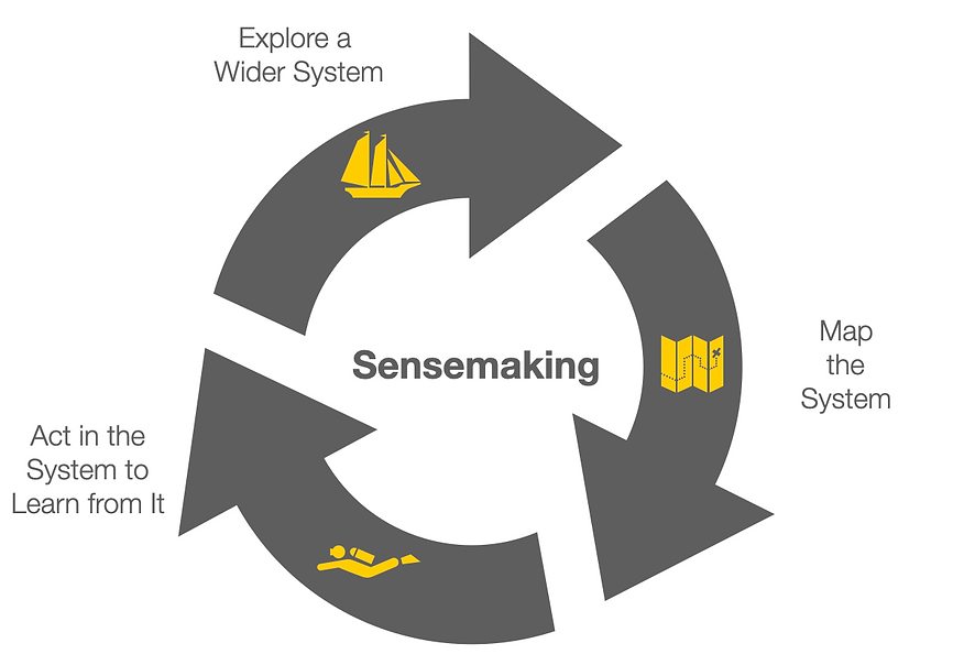 Sensemaking Cycle. Exlporing a system, mapping the system, acting in the system to learn from it.