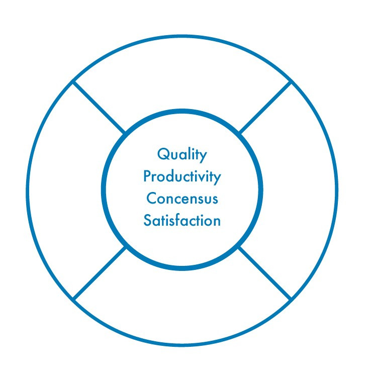 The target of the group bullseye focused on the 4 outcomes - quality, productivity, consensus, satisfaction.