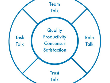 Four Outcomes Critical to Team Performance