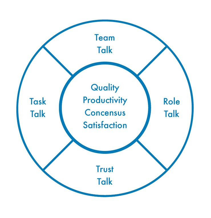 Target outcomes quality, consensus, productivity, satisfaction. Four types of talk to keep on target are team, role, trust, task.