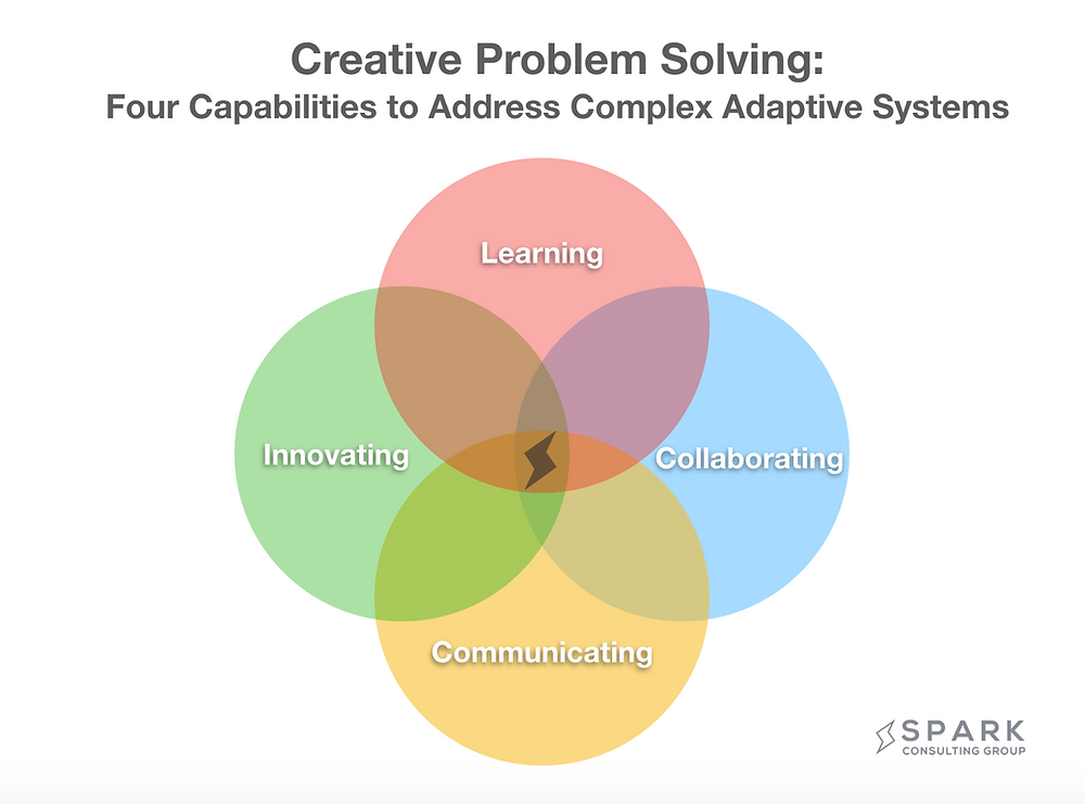 Venn Diagram highlighting Spark's four creative problem solving capabilities to address complex adaptive systems. The capabilities are innovating, learning, communicating, and collaborating.