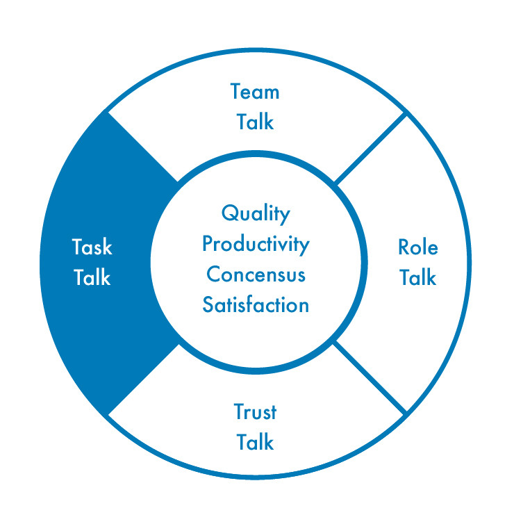 Bullseye image with task talk highlighted.