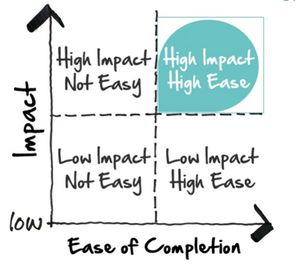 The Big Easy two-by-two matrix highlighting the quadrant of high impact and high ease to implement.