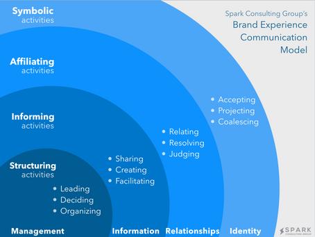 Brand as Organizing Hub