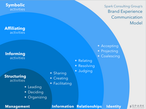 Spark Consulting Group's organizational communication and brand experience model - highlighting the layers of activities and levels to a well designed brand experience.