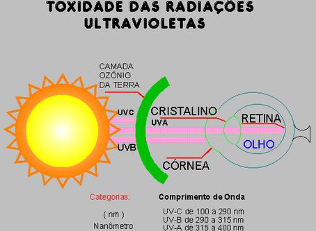 O que é proteção UV ou UVA?