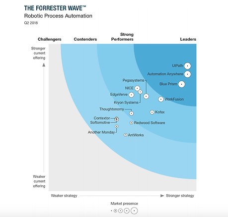 forrester-rpa-2018.png