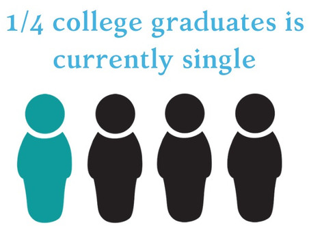 One in four college graduates is single