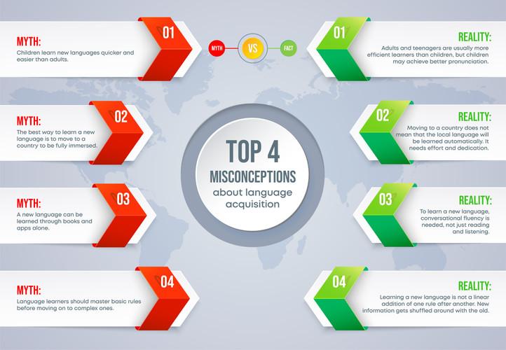 Top 4 Misconceptions about language acquisition