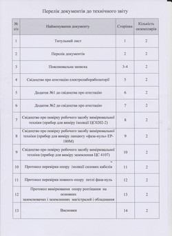 Перечень документов к техотчету