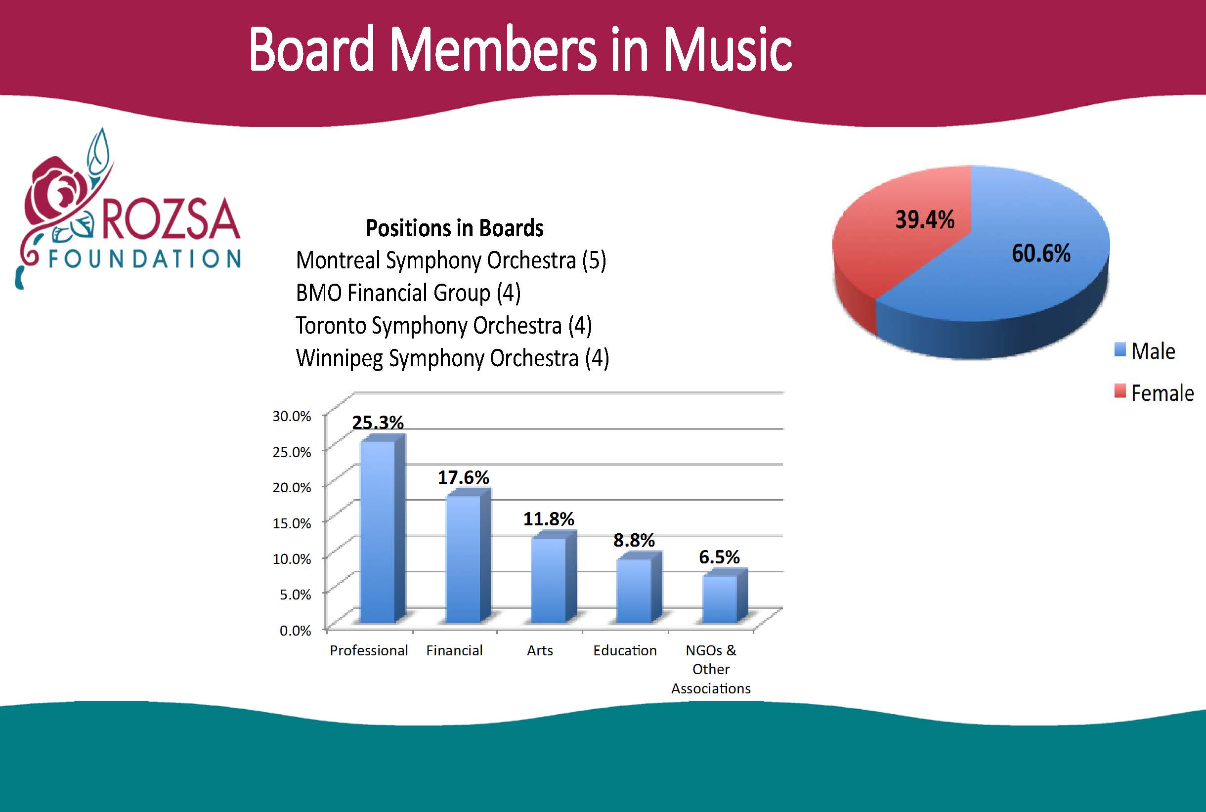 Presentation Boards Arts Org Rozsa Template_Page_17
