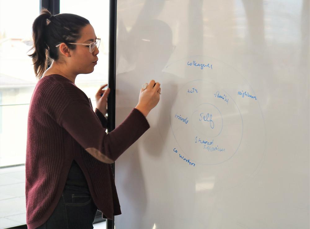 Facilitator Jenna Rogers illustrated layers of community on the whiteboard