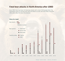 Bear attacks in North-America