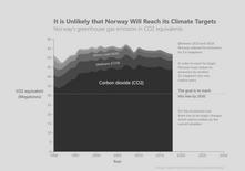 Norwegian CO2 Emissions