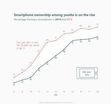 Smartphone usage among youths