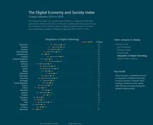 DESI Index