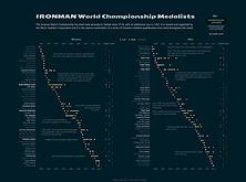 Ironamn medalists