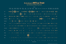 RJ Andrews's Info We Trust