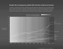 CO2 emission continue to increase