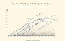 Heavy hitters in Major League Baseball