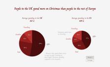 Christmas spending in the UK