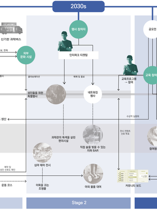 System Diagram of NSM