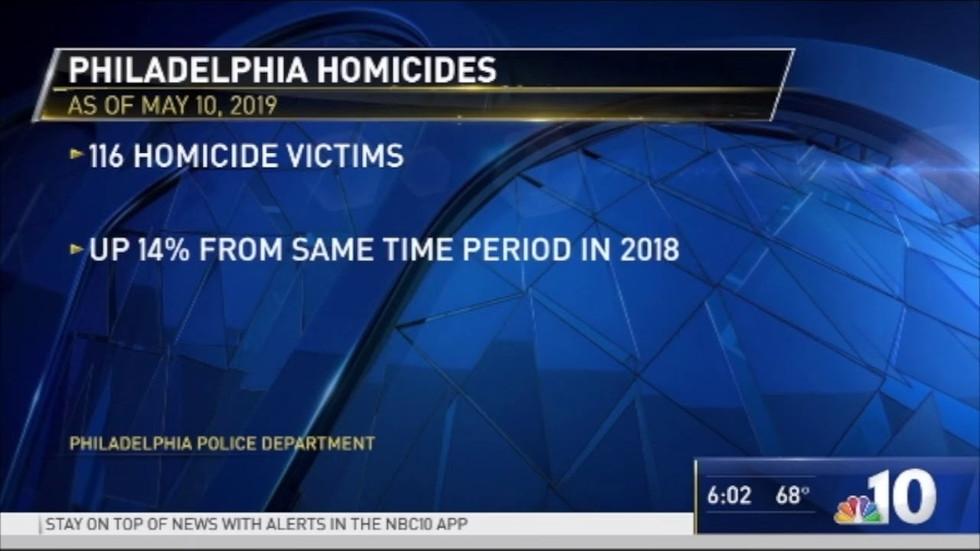 NBC 10 Coverage on the Black Male Community Council
