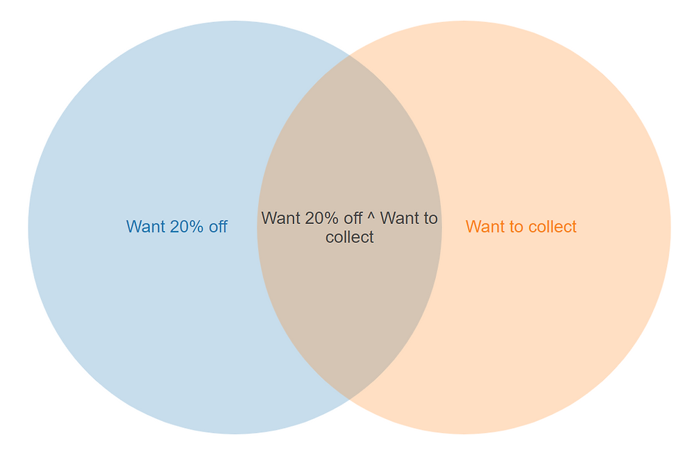 """Venn Diagram intersection of """"20% off"""" and """"want to collect"""""""