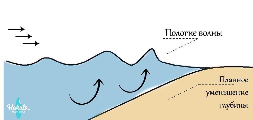 Пологие волны