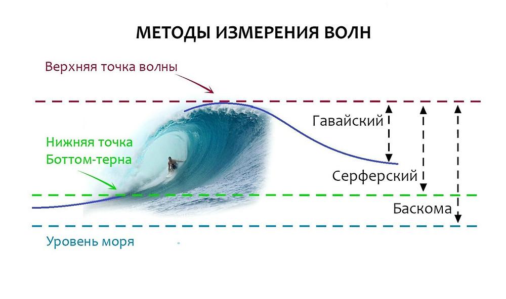 Три метода измерения волн
