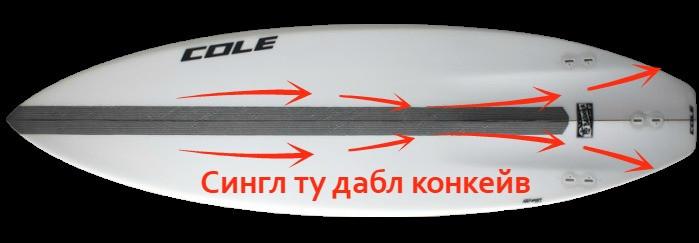 Поток воды при сингл-ту-дабл конкейв