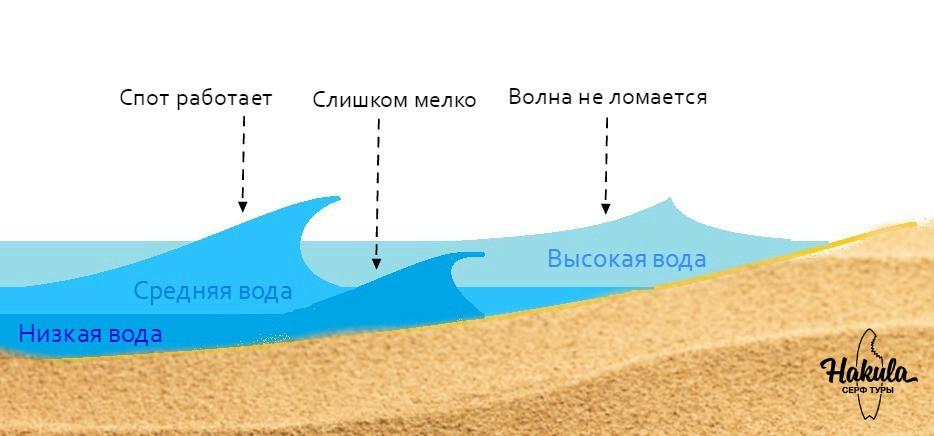 Если спот работает только на средней воде