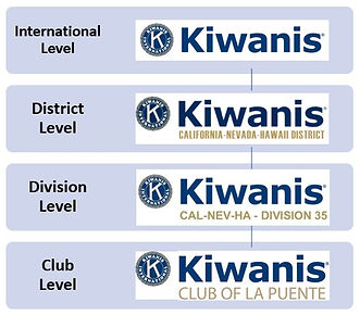 THE STRUCTURE OF KIWANIS.jpg