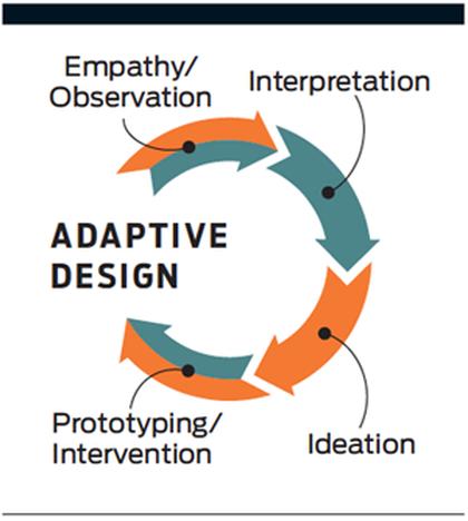 Change Maker Spotlight: Adaptive Design