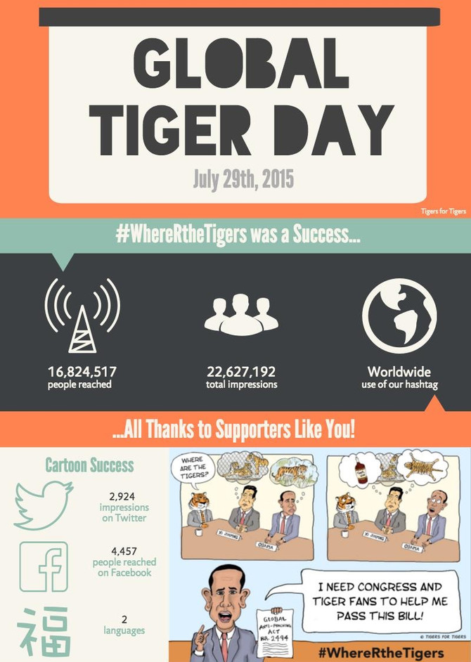Global Tiger Day was a Roaring Success!