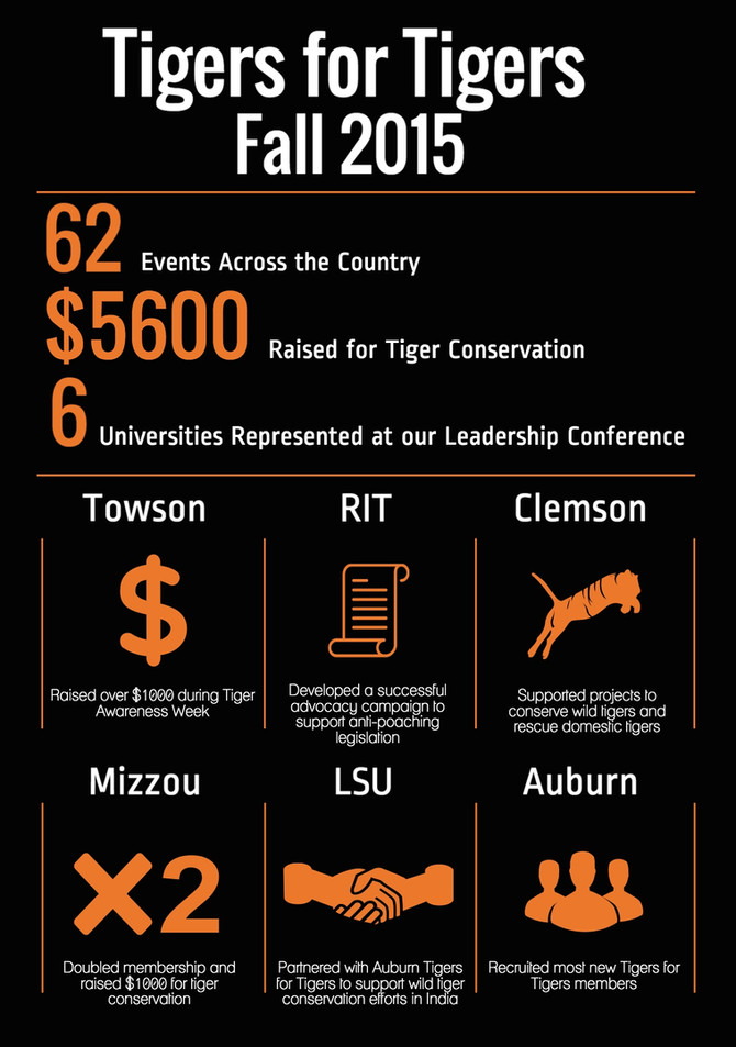 Tigers for Tigers Celebrates 2015!