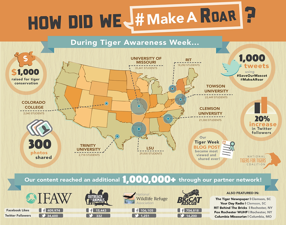 Tigers for Tigers National Tiger Awareness Week