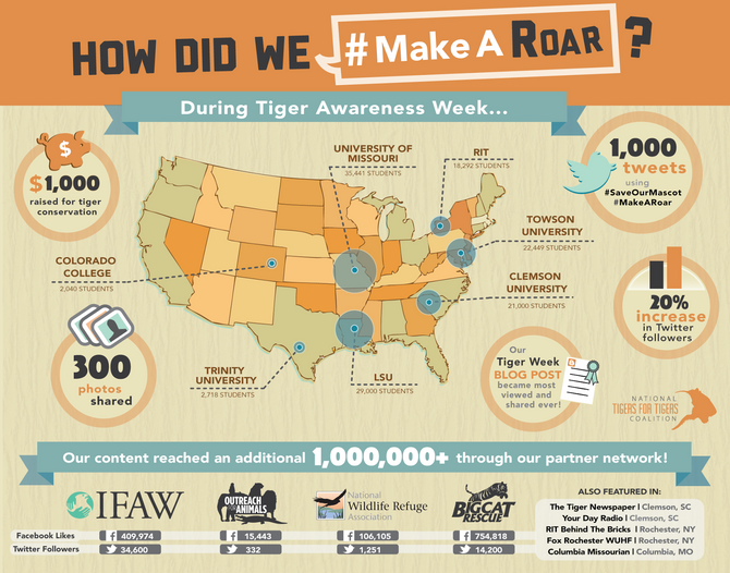 1st National Tiger Awareness Week a ROARING Success!