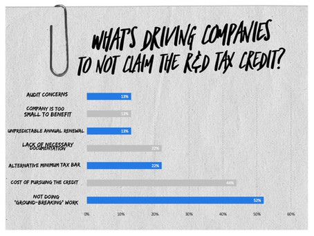 Why Are Companies Not Claiming the R&D Tax Credit?