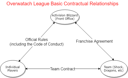Legal Analysis of the Overwatch League Structure and the Code of Conduct: A Comparison Study