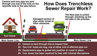 trenchless sewer replacement farmington