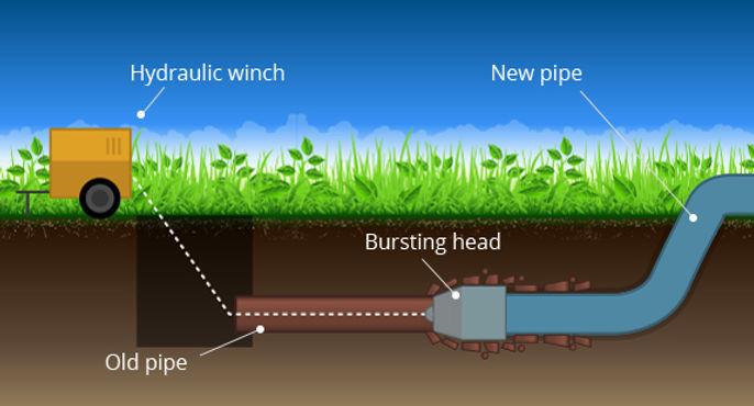 pipe bursting farmington nm.jpg