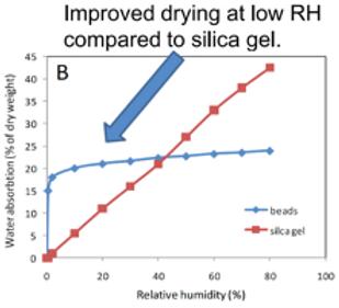 Drying Beads versus Silica Gel