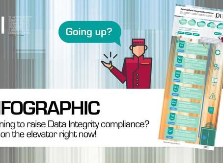 Infographic: Raising Data Integrity Compliance